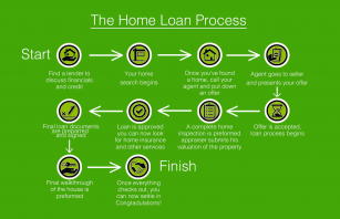 Austin Home Buying Process
